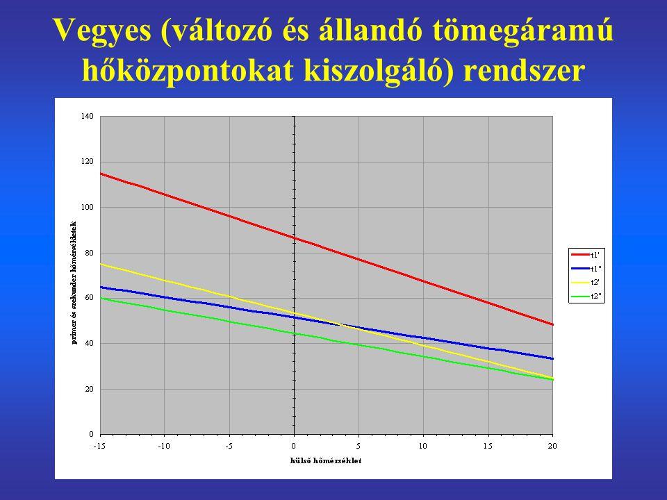 a hidraulikai analízis végrehajtása a mértékadó hidraulikai állapotra és a közbenső üzemállapotokra a nyomásábra meghatározása, a nyomástartás típusának kiválasztása a keringetés rendszerének kiválasztása a hőközpont típusának és kapcsolásának kiválasztása a szabályozórendszerek kiválasztása a biztonsági filozófia primer és szekunder szabályozás a részletes gépészeti tervezés –fogyasztói berendezések –hőközpontok –primer és szekunder vezetékrendszer –hőforrás –primer és szekunder keringetés –nyomástartás