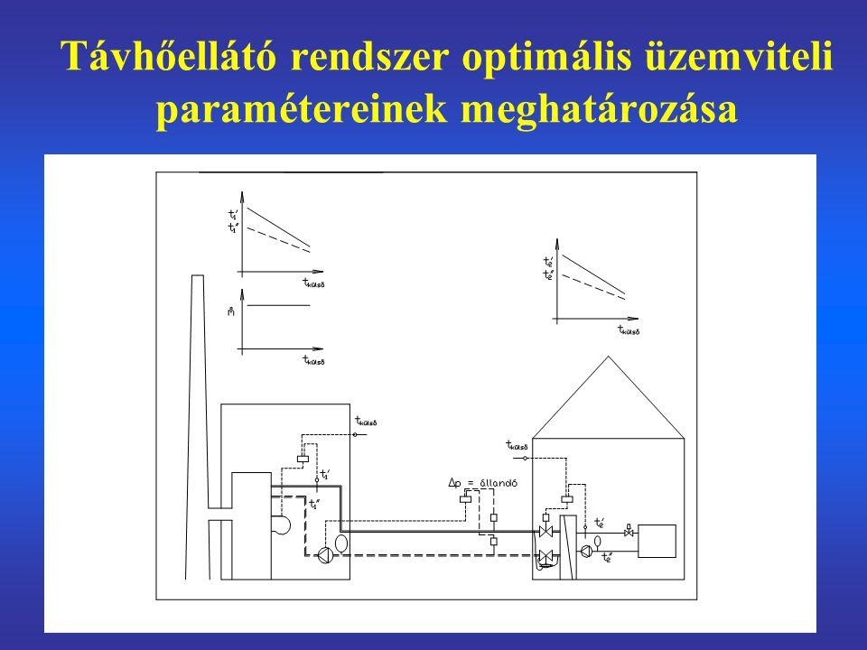 Távhőellátó rendszer optimális üzemviteli paramétereinek meghatározása