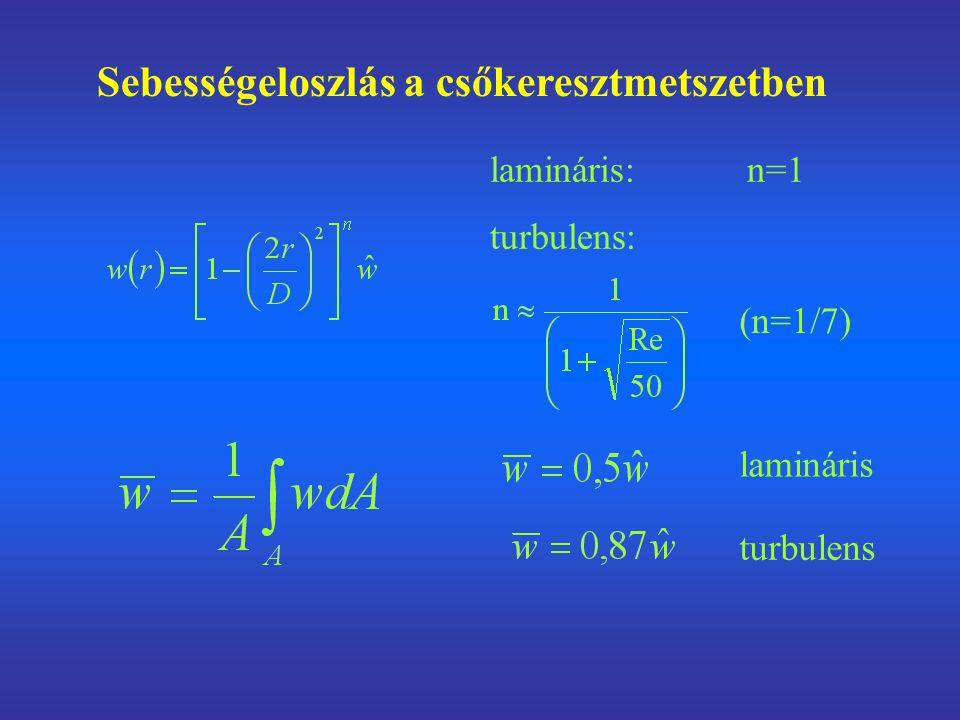 Sebességeloszlás a csőkeresztmetszetben lamináris turbulens (n=1/7) lamináris: n=1 turbulens: