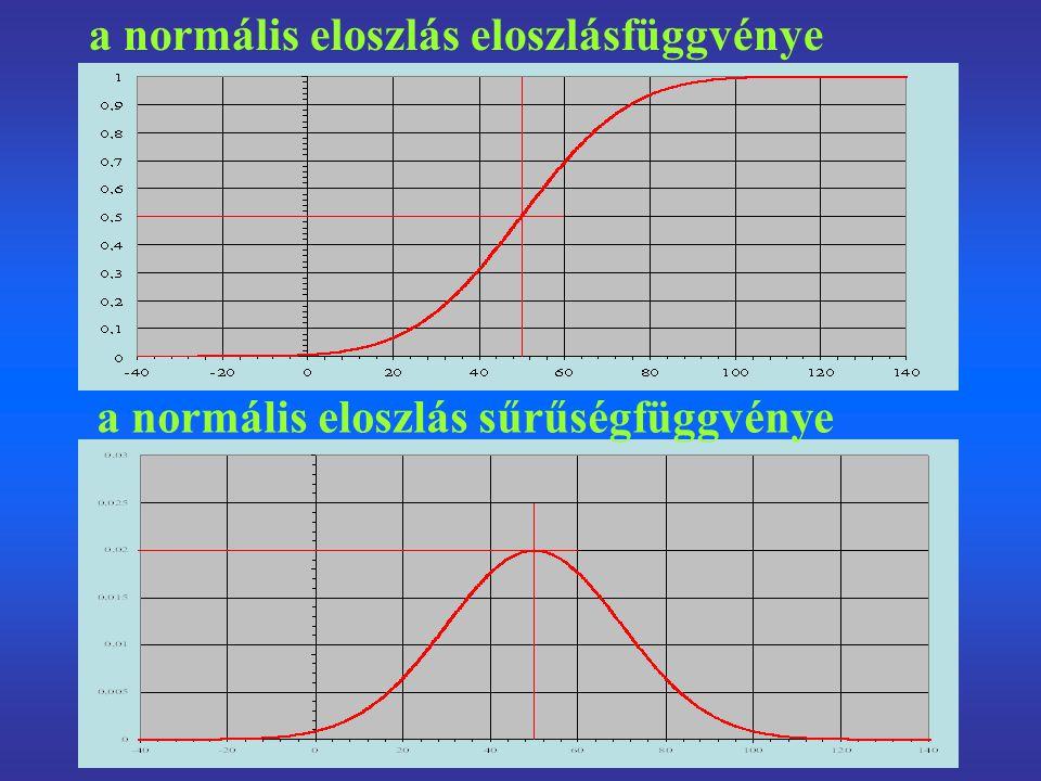 a normális eloszlás eloszlásfüggvénye a normális eloszlás sűrűségfüggvénye