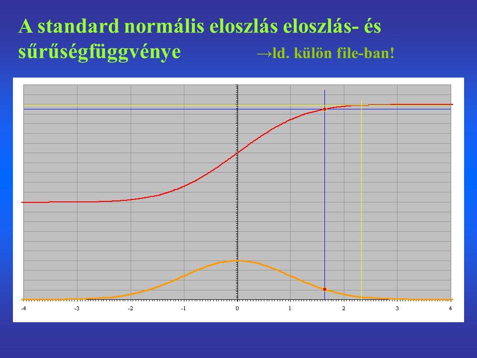 A standard normális eloszlás eloszlás- és sűrűségfüggvénye →ld. külön file-ban!