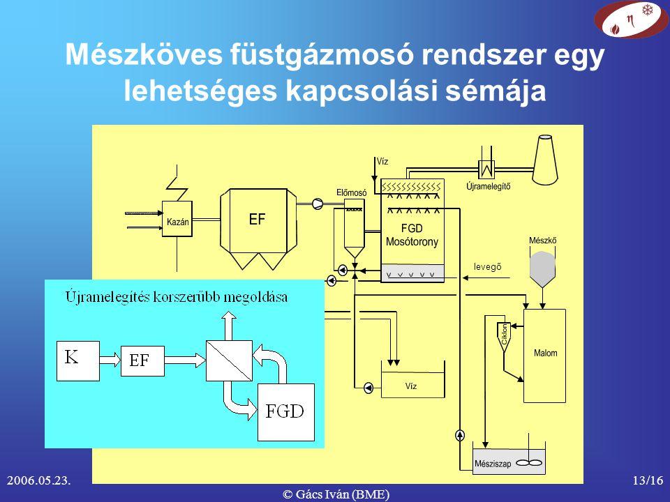 2006.05.23. © Gács Iván (BME) 13/16 Mészköves füstgázmosó rendszer egy lehetséges kapcsolási sémája levegő