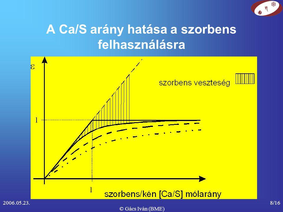 2006.05.23. © Gács Iván (BME) 8/16 A Ca/S arány hatása a szorbens felhasználásra