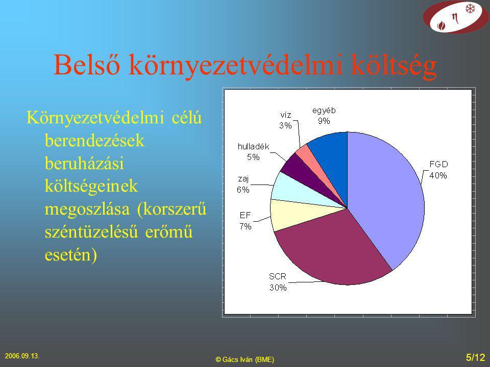 2006.09.13. © Gács Iván (BME) 5/12 Belső környezetvédelmi költség Környezetvédelmi célú berendezések beruházási költségeinek megoszlása (korszerű szén