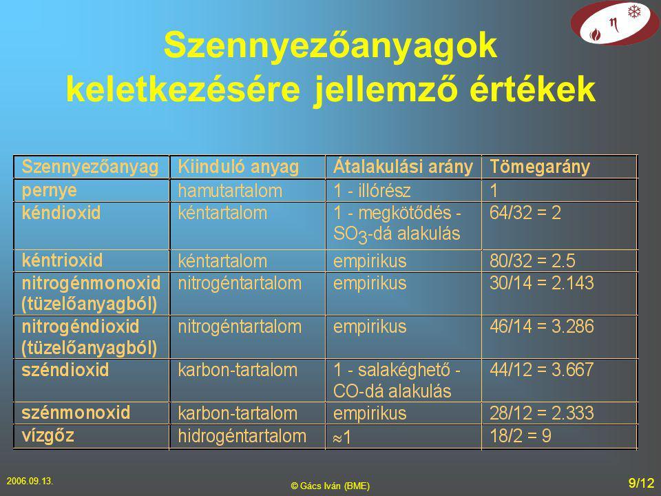 2006.09.13. © Gács Iván (BME) 9/12 Szennyezőanyagok keletkezésére jellemző értékek