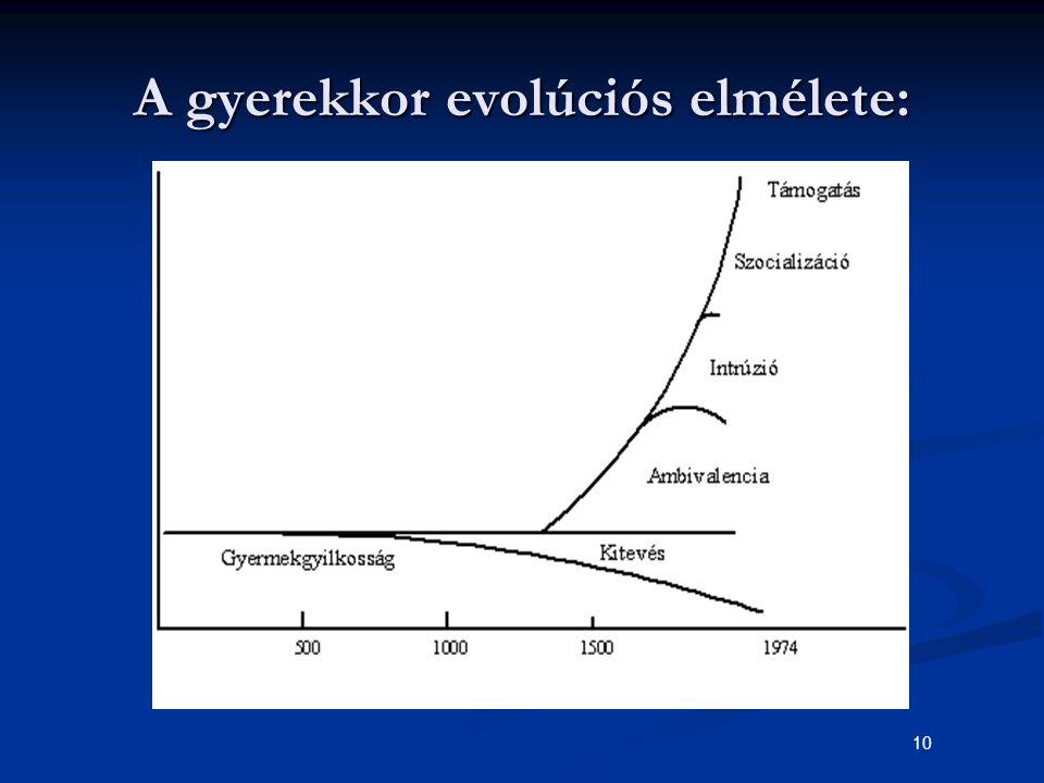 10 A gyerekkor evolúciós elmélete: