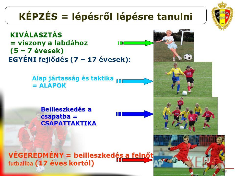 UEFA STUDY GROUP OCT 2008 KIVÁLASZTÁS = viszony a labdához (5 – 7 évesek) EGYÉNI fejlődés (7 – 17 évesek): Alap jártasság és taktika = ALAPOK Beillesz