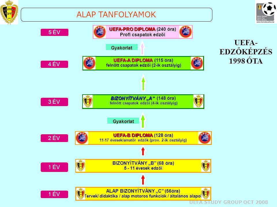 UEFA STUDY GROUP OCT 2008 UEFA-B DIPLOMA UEFA-B DIPLOMA (128 óra) 11-17 évesek/amatőr edzők (prov. 2-ik osztályig) UEFA-PRO DIPLOMA UEFA-PRO DIPLOMA (