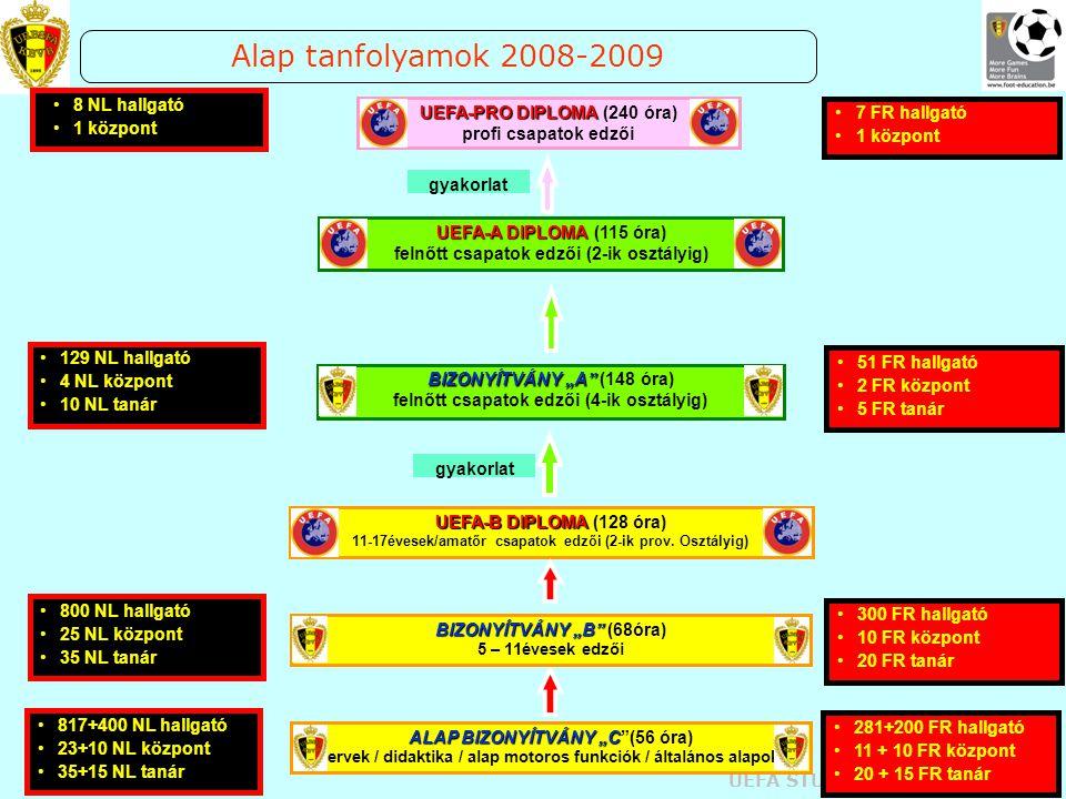 UEFA STUDY GROUP OCT 2008 UEFA-B DIPLOMA UEFA-B DIPLOMA (128 óra) 11-17évesek/amatőr csapatok edzői (2-ik prov. Osztályig) UEFA-PRO DIPLOMA UEFA-PRO D