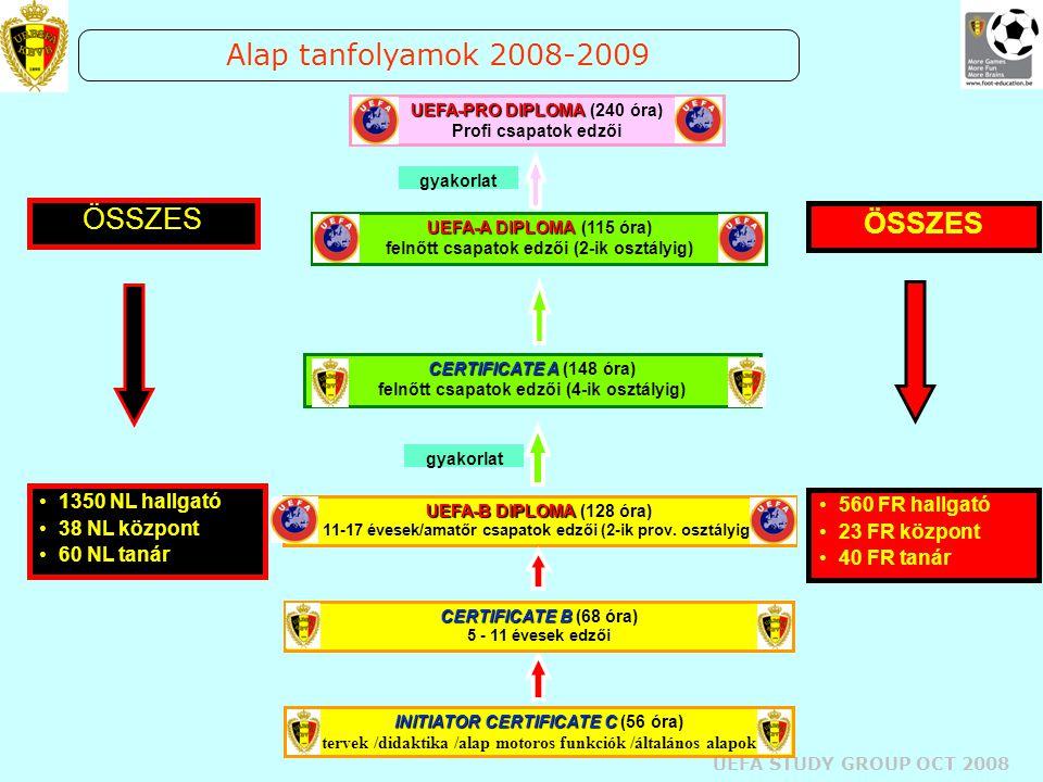 UEFA STUDY GROUP OCT 2008 Speciális tanfolyamok 2008-2009 (1) Intenzív tanfolyamok –ex-válogatottak UEFA-B : 20 óra –ex-válogatottak UEFA-A : 40 óra –Ex profi labdarúgók UEFA-B : 40 óra Kapusedző tanfolyam –I szint (utánpótlás) : 36 óra –II szint (felnőtt) : 36 óra –III szint (profi) : 36 óra Utánpótlás Akadémiai Igazgatók tanfolyama –TVJO-amatőr (I szint) : 90 óra –TVJO-Elite (II szint) : 60 óra 50 NLhallgató 2 NLközpont 2 NLtanár 25 FR challgató 1 FR központ 1 FR tanár Min.