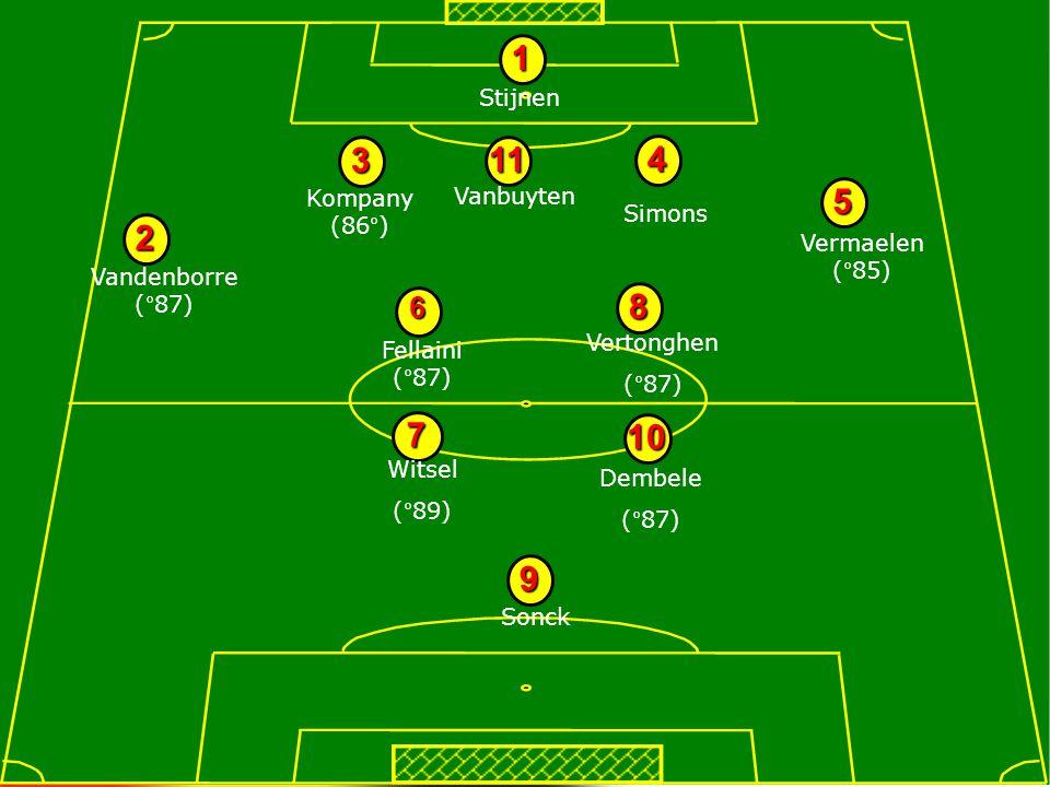 UEFA STUDY GROUP OCT 2008 Célterületek –Minden fiatal fejlődésének a legjobb lehetőségeket biztosítani Ez csak akkor lehetséges, ha minden egyes játékos a neki megfelelő szinten dolgozik –A tehetség felfedezése és a fejlődés megfelelő szintjére való irányítás a lényeg (a mennyiségi változás másodlagos fontosságú)