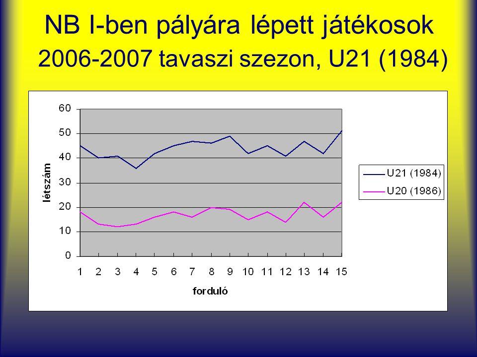 NB I-ben pályára lépett játékosok 2006-2007 tavaszi szezon, U21 (1984)