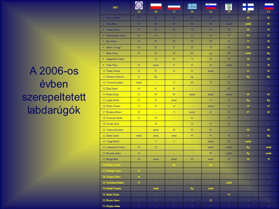 NÉV 2:22:0 1:1 2:01:21:05:01:3 1. Kovács Zoltán4590 4590 2.