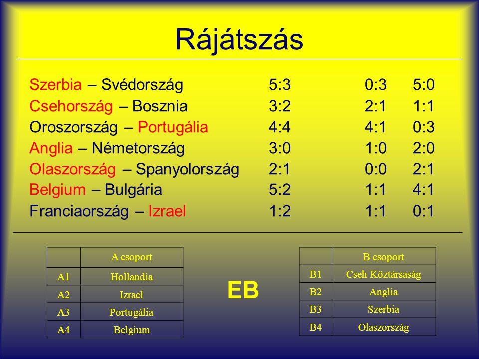 Rájátszás Szerbia – Svédország5:30:35:0 Csehország – Bosznia3:22:11:1 Oroszország – Portugália 4:44:10:3 Anglia – Németország3:01:02:0 Olaszország – S