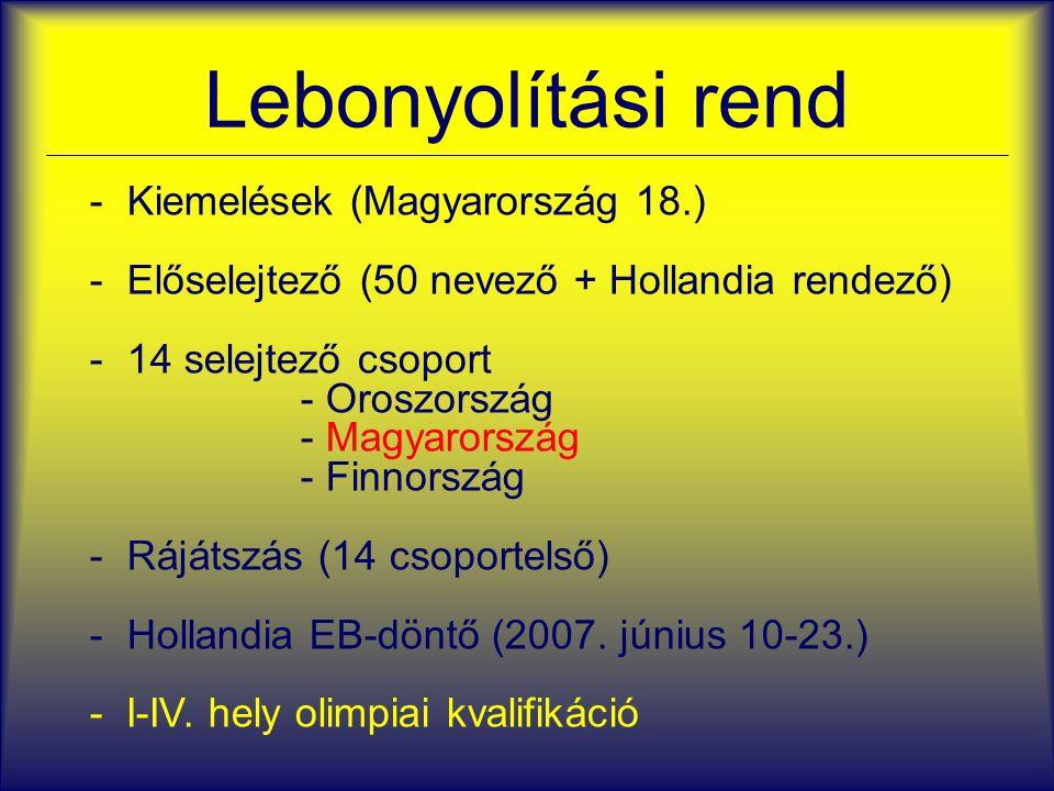 Lebonyolítási rend - Kiemelések (Magyarország 18.) - Előselejtező (50 nevező + Hollandia rendező) - 14 selejtező csoport - Oroszország - Magyarország