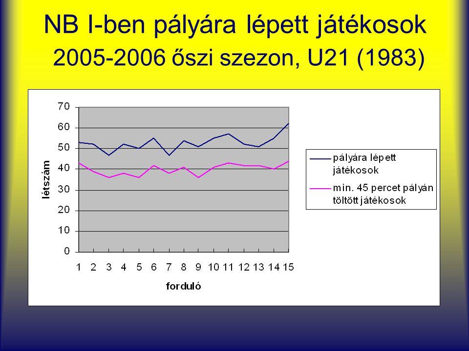 NB I-ben pályára lépett játékosok 2005-2006 őszi szezon, U21 (1983)