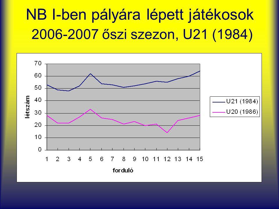 NB I-ben pályára lépett játékosok 2006-2007 őszi szezon, U21 (1984)