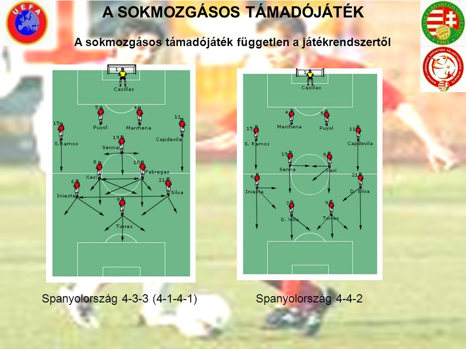 A SOKMOZGÁSOS TÁMADÓJÁTÉK Spanyolország 4-3-3 (4-1-4-1) Spanyolország 4-4-2 A sokmozgásos támadójáték független a játékrendszertől