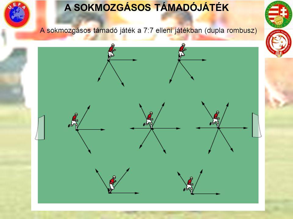 A SOKMOZGÁSOS TÁMADÓJÁTÉK A sokmozgásos támadó játék a 7:7 elleni játékban (dupla rombusz)