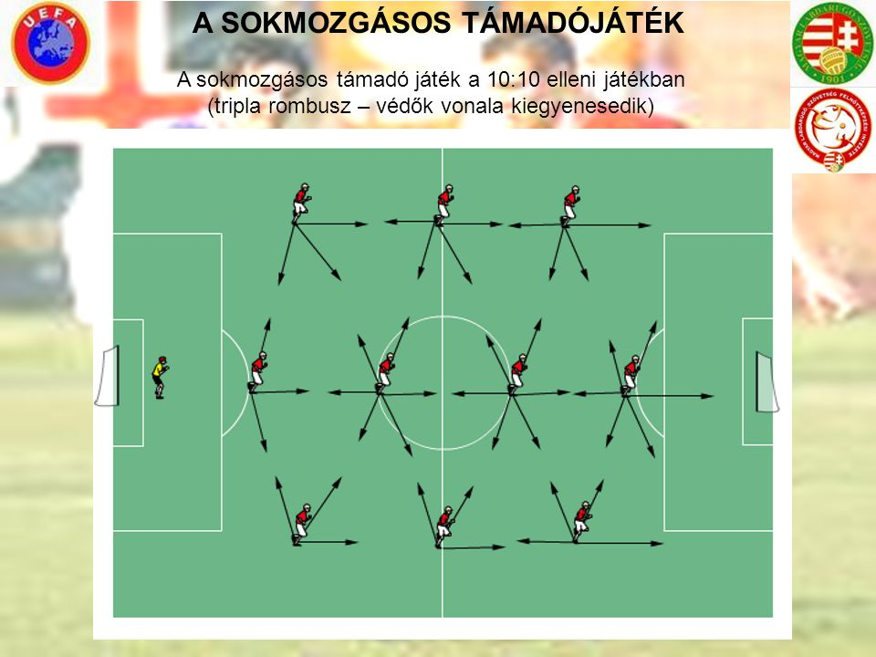 A SOKMOZGÁSOS TÁMADÓJÁTÉK A sokmozgásos támadó játék a 10:10 elleni játékban (tripla rombusz – védők vonala kiegyenesedik)
