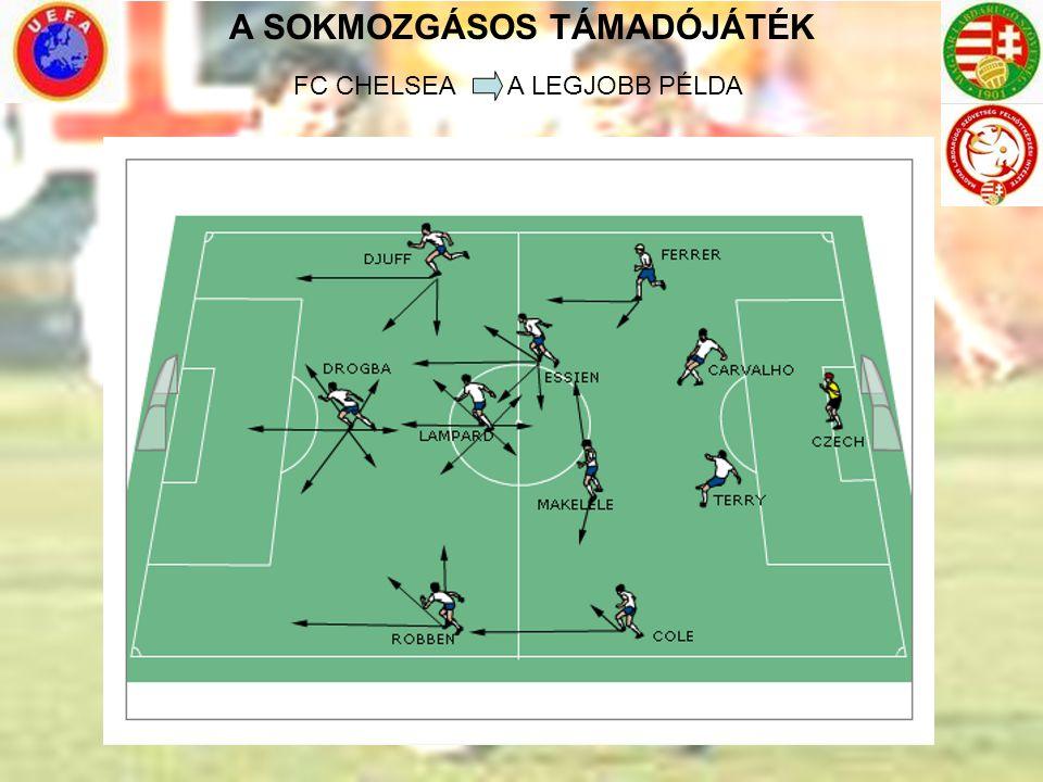 A SOKMOZGÁSOS TÁMADÓJÁTÉK FC CHELSEA A LEGJOBB PÉLDA