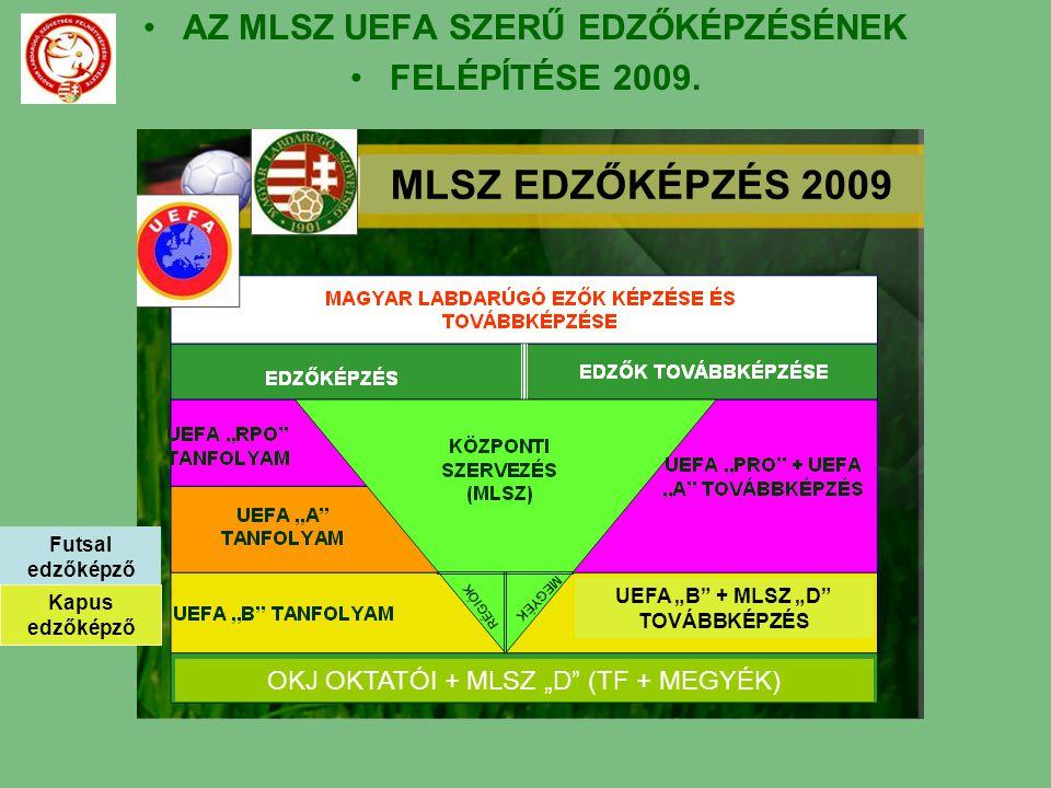 """AZ MLSZ UEFA SZERŰ EDZŐKÉPZÉSÉNEK FELÉPÍTÉSE 2009. MLSZ EDZŐKÉPZÉS 2009 OKJ OKTATÓI + MLSZ """"D"""" (TF + MEGYÉK) UEFA """"B"""" + MLSZ """"D"""" TOVÁBBKÉPZÉS Futsal e"""