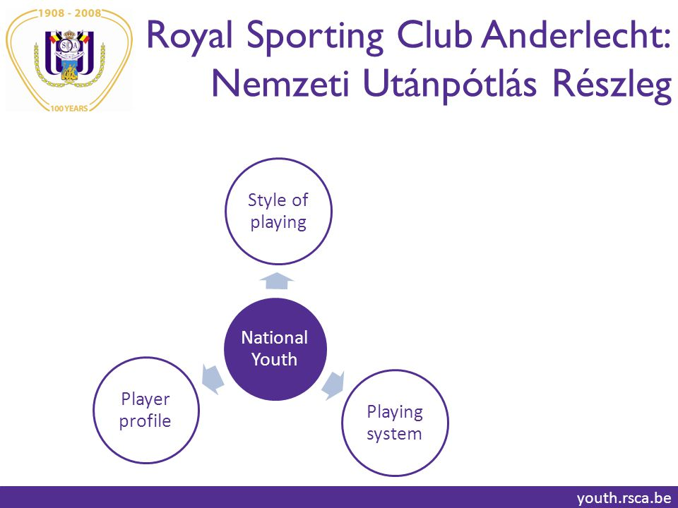 Royal Sporting Club Anderlecht: Nemzeti Utánpótlás Részleg youth.rsca.be National Youth Style of playing Playing system Player profile