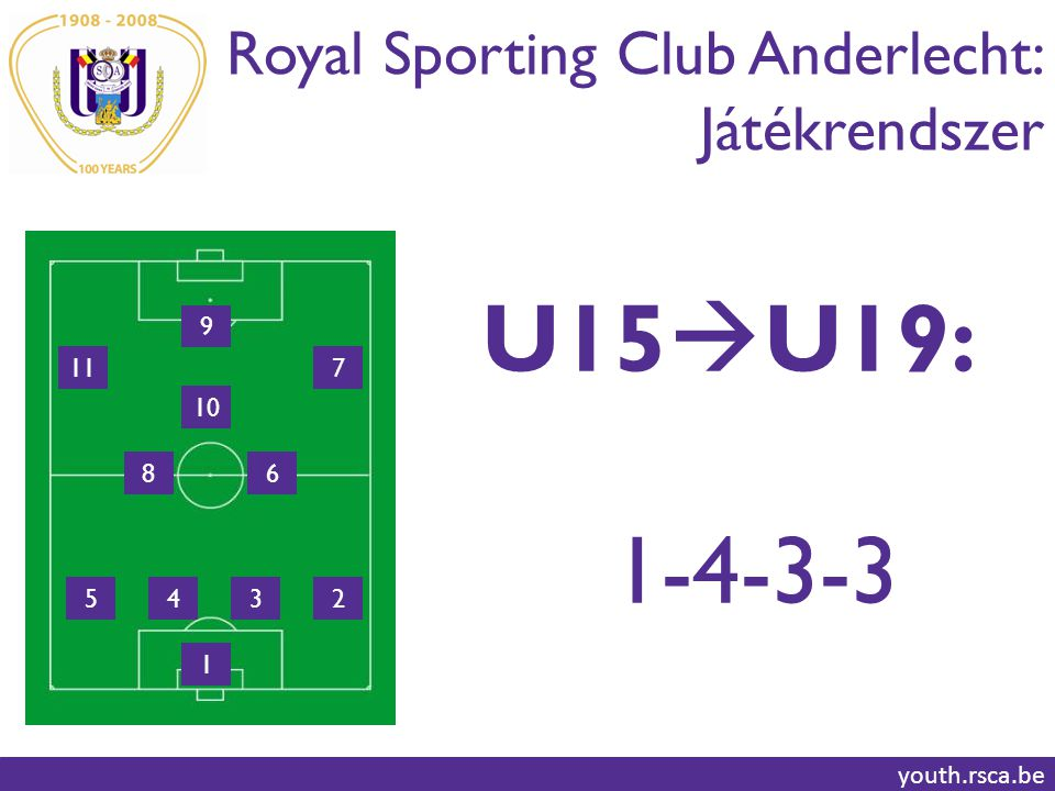 Royal Sporting Club Anderlecht: Játékrendszer youth.rsca.be 10 86 4352 1 117 9 U15  U19: 1-4-3-3