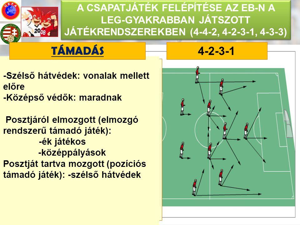A CSAPATJÁTÉK FELÉPÍTÉSE AZ EB-N A LEG-GYAKRABBAN JÁTSZOTT JÁTÉKRENDSZEREKBEN (4-4-2, 4-2-3-1, 4-3-3) 4-2-3-1 Elmozgások: -Ék játékos előre, keresztbe