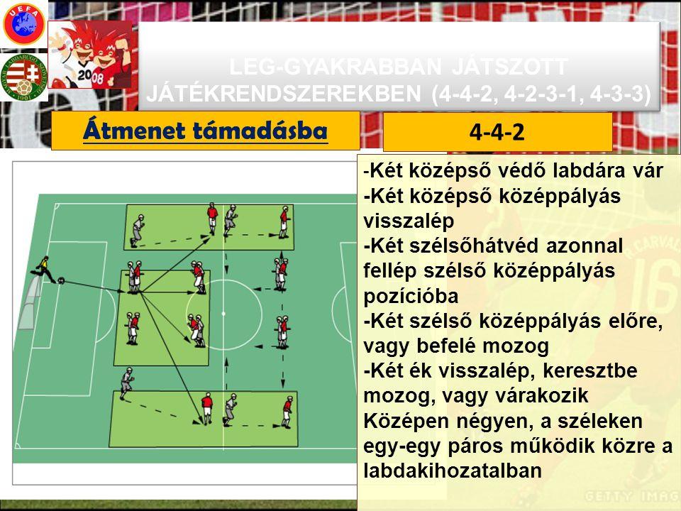A CSAPATJÁTÉK FELÉPÍTÉSE AZ EB-N A LEG-GYAKRABBAN JÁTSZOTT JÁTÉKRENDSZEREKBEN (4-4-2, 4-2-3-1, 4-3-3) - Két középső védő labdára vár -Két középső közé