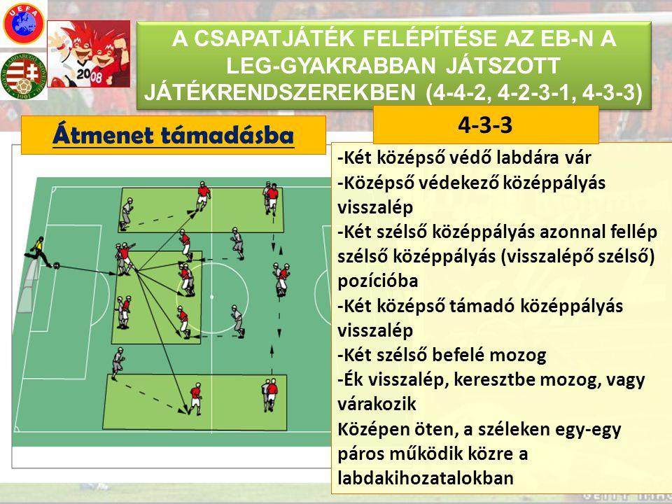 A CSAPATJÁTÉK FELÉPÍTÉSE AZ EB-N A LEG-GYAKRABBAN JÁTSZOTT JÁTÉKRENDSZEREKBEN (4-4-2, 4-2-3-1, 4-3-3) Átmenet támadásba -Két középső védő labdára vár