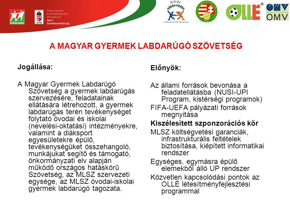 Jogállása: A Magyar Gyermek Labdarúgó Szövetség a gyermek labdarúgás szervezésére, feladatainak ellátására létrehozott, a gyermek labdarúgás terén tevékenységet folytató óvodai és iskolai (nevelési-oktatási) intézményekre, valamint a diáksport egyesületekre épülő, tevékenységüket összehangoló, munkájukat segítő és támogató, önkormányzati elv alapján működő országos hatáskörű Szövetség, az MLSZ szervezeti egysége, az MLSZ óvodai-iskolai gyermek labdarúgó tagozata.