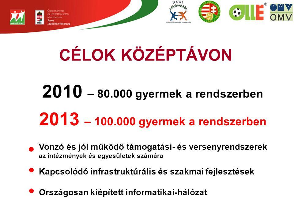 CÉLOK KÖZÉPTÁVON 2010 – 80.000 gyermek a rendszerben 2013 – 100.000 gyermek a rendszerben Vonzó és jól működő támogatási- és versenyrendszerek az intézmények és egyesületek számára Kapcsolódó infrastruktúrális és szakmai fejlesztések Országosan kiépített informatikai-hálózat