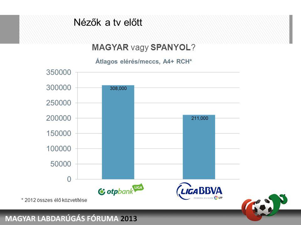 Nézők a tv előtt MAGYAR vagy SPANYOL? * 2012 összes élő közvetítése