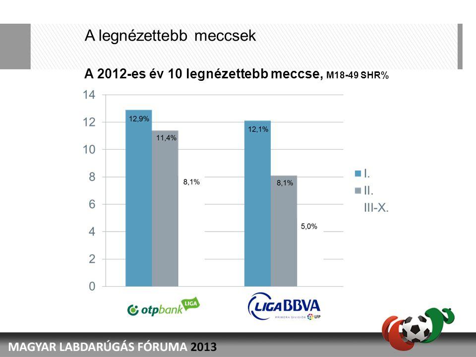 A legnézettebb meccsek A 2012-es év 10 legnézettebb meccse, M18-49 SHR%