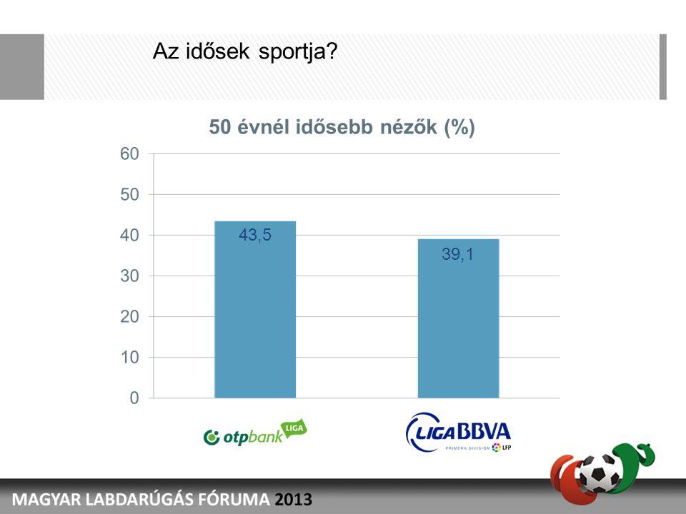 Az idősek sportja? 43,5 39,1