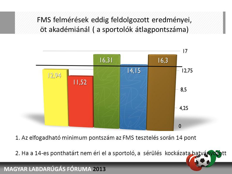 FMS felmérések eddig feldolgozott eredményei, öt akadémiánál ( a sportolók átlagpontszáma) 1. Az elfogadható minimum pontszám az FMS tesztelés során 1