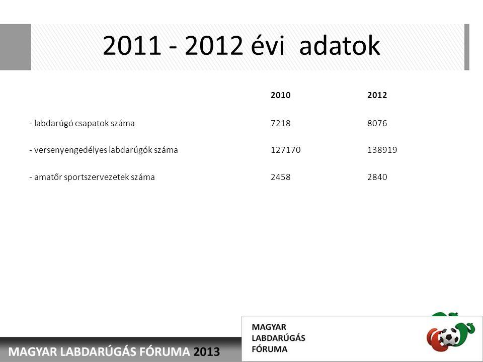 2011 - 2012 évi adatok 20102012 - labdarúgó csapatok száma 72188076 - versenyengedélyes labdarúgók száma 127170138919 - amatőr sportszervezetek száma 24582840