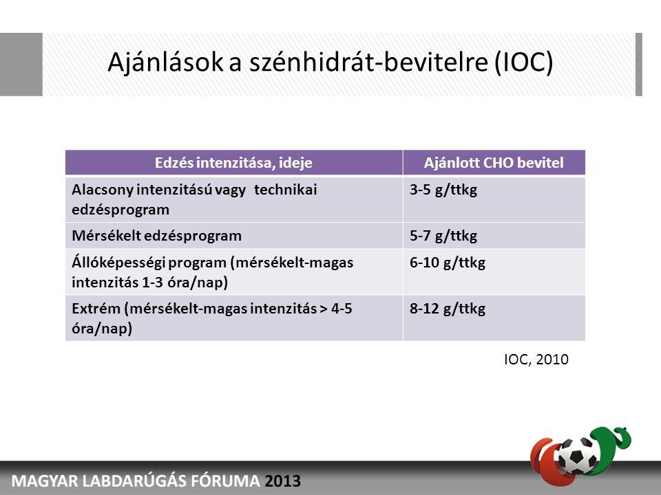 Ajánlások a szénhidrát-bevitelre (IOC) Edzés intenzitása, idejeAjánlott CHO bevitel Alacsony intenzitású vagy technikai edzésprogram 3-5 g/ttkg Mérsékelt edzésprogram5-7 g/ttkg Állóképességi program (mérsékelt-magas intenzitás 1-3 óra/nap) 6-10 g/ttkg Extrém (mérsékelt-magas intenzitás > 4-5 óra/nap) 8-12 g/ttkg IOC, 2010