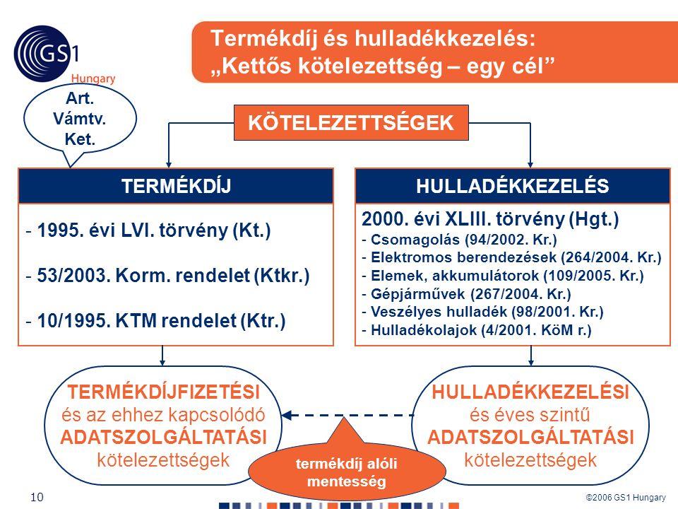 """©2006 GS1 Hungary 10 Termékdíj és hulladékkezelés: """"Kettős kötelezettség – egy cél"""" 2000. évi XLIII. törvény (Hgt.) - Csomagolás (94/2002. Kr.) - Elek"""