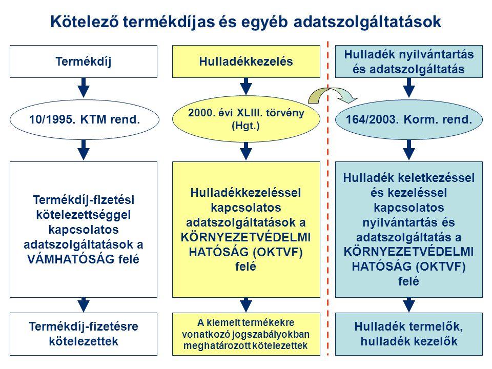 Kötelező termékdíjas és egyéb adatszolgáltatások HulladékkezelésTermékdíj Hulladék nyilvántartás és adatszolgáltatás 10/1995. KTM rend. 2000. évi XLII