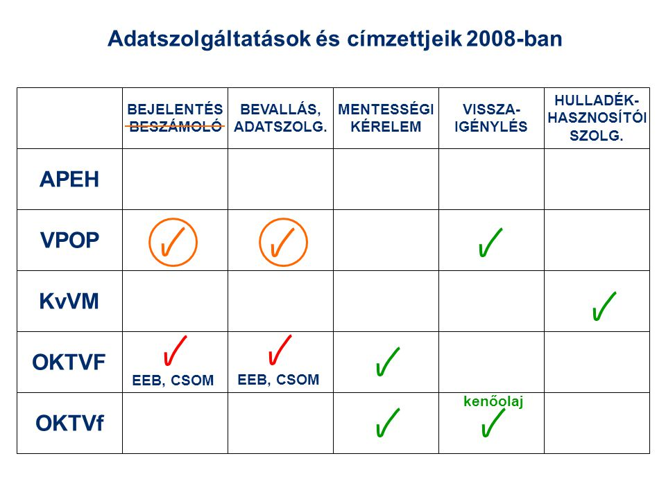 Adatszolgáltatások és címzettjeik 2008-ban APEH VPOP KvVM OKTVF OKTVf MENTESSÉGI KÉRELEM VISSZA- IGÉNYLÉS HULLADÉK- HASZNOSÍTÓI SZOLG. BEJELENTÉS BESZ
