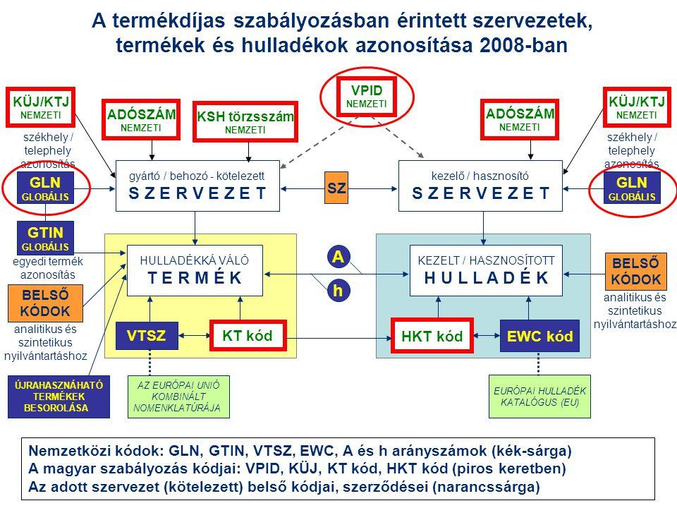 A termékdíjas szabályozásban érintett szervezetek, termékek és hulladékok azonosítása 2008-ban GTIN GLOBÁLIS GLN GLOBÁLIS HULLADÉKKÁ VÁLÓ T E R M É K