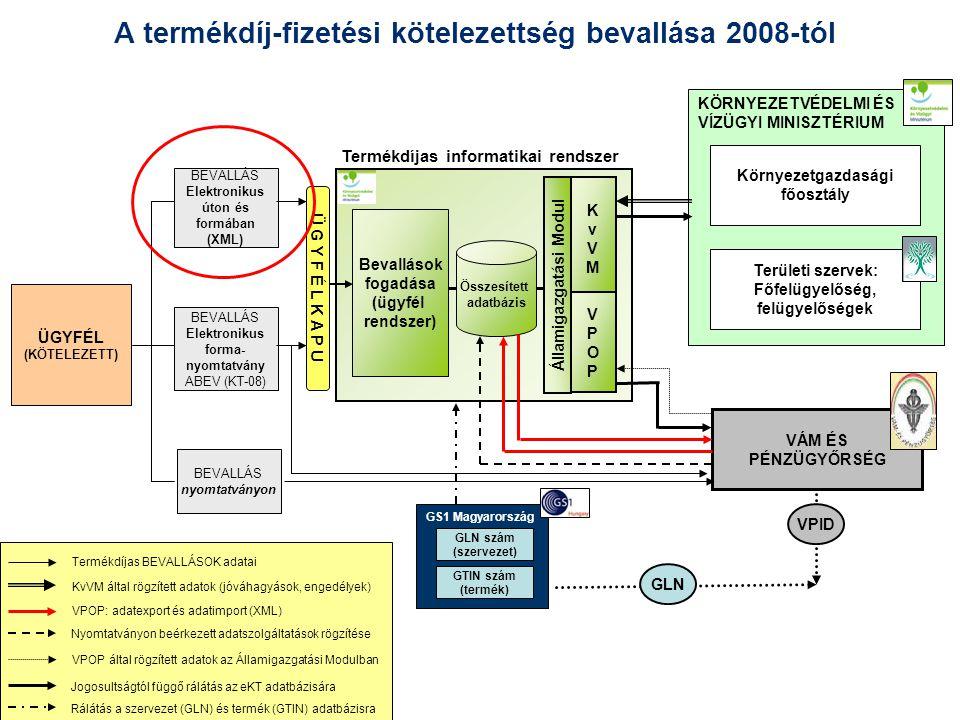 A termékdíj-fizetési kötelezettség bevallása 2008-tól ÜGYFÉL (KÖTELEZETT) BEVALLÁS Elektronikus forma- nyomtatvány ABEV (KT-08) BEVALLÁS nyomtatványon