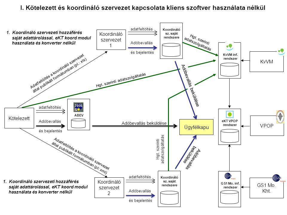 Hgt. szerinti adatszolgáltatás Adóbevallás és bejelentés adatfeltöltés Kötelezett ABEV Koordináló sz. saját rendszere Koordináló szervezet 1 Ügyfélkap