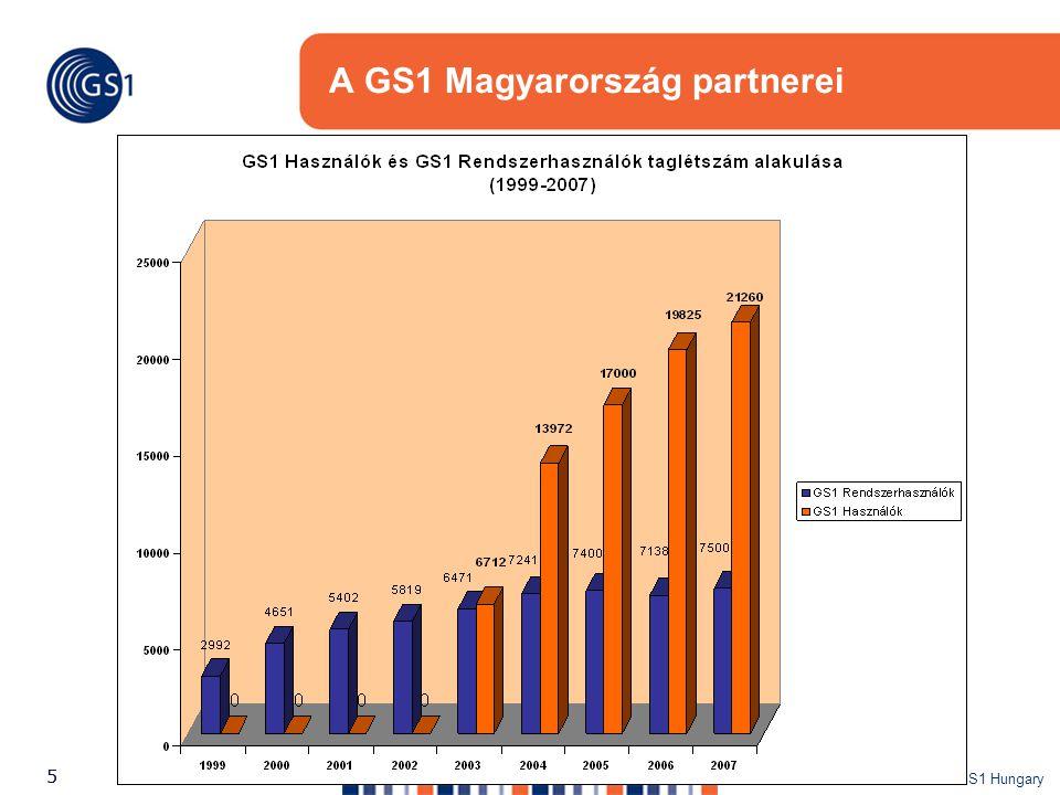 ©2007 GS1 Hungary 55 A GS1 Magyarország partnerei