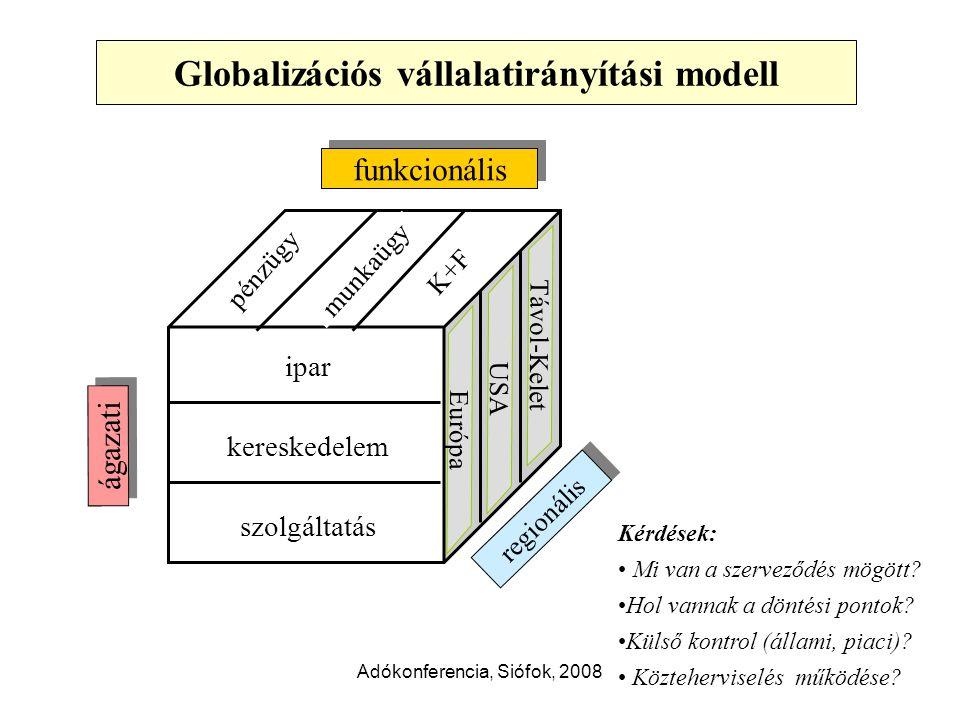 Adókonferencia, Siófok, 2008 ipar kereskedelem szolgáltatás Globalizációs vállalatirányítási modell ágazati K+F pénzügy munkaügy funkcionális regionális Európa USA Távol-Kelet Kérdések: Mi van a szerveződés mögött.