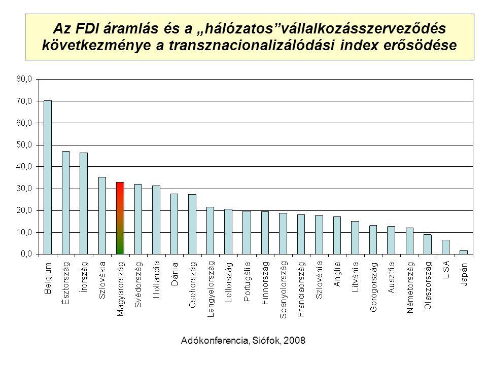 """Adókonferencia, Siófok, 2008 Az FDI áramlás és a """"hálózatos vállalkozásszerveződés következménye a transznacionalizálódási index erősödése"""