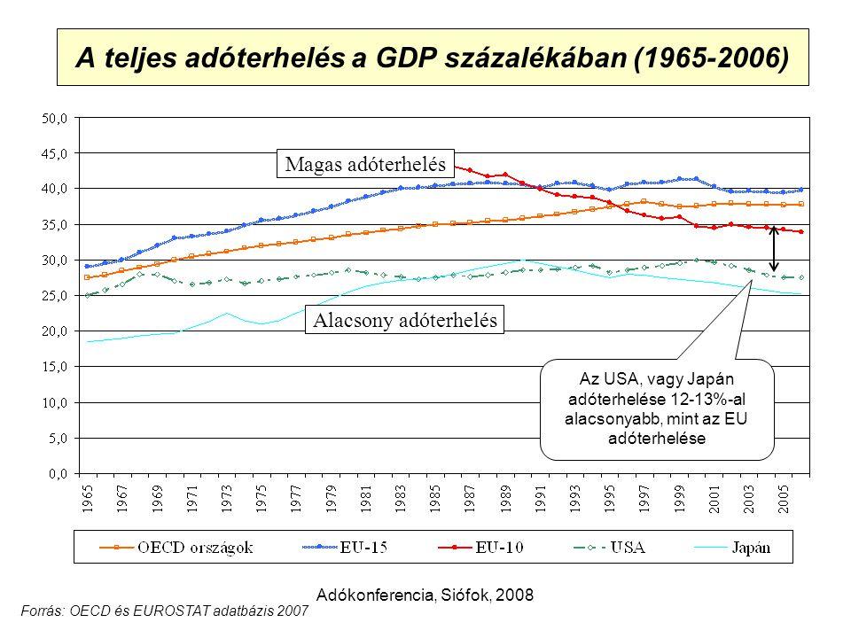 Adókonferencia, Siófok, 2008 A teljes adóterhelés a GDP százalékában (1965-2006) Magas adóterhelés Alacsony adóterhelés Forrás: OECD és EUROSTAT adatbázis 2007 Az USA, vagy Japán adóterhelése 12-13%-al alacsonyabb, mint az EU adóterhelése