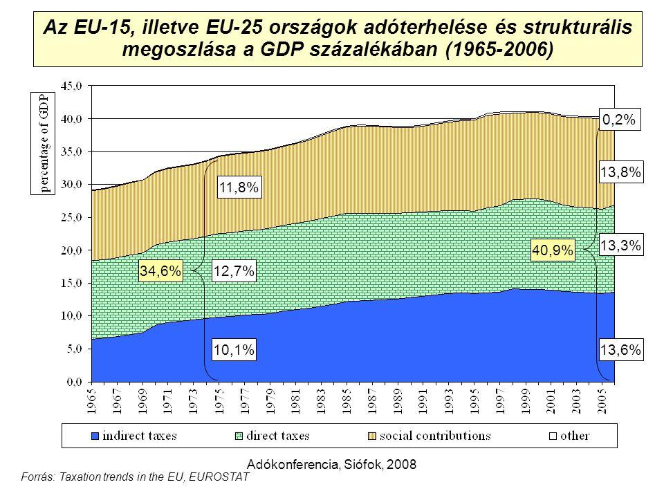 Adókonferencia, Siófok, 2008 Az EU-15, illetve EU-25 országok adóterhelése és strukturális megoszlása a GDP százalékában (1965-2006) 13,8% 13,6% 13,3% 11,8% 12,7% 10,1% 40,9% 34,6% Forrás: Taxation trends in the EU, EUROSTAT 0,2%